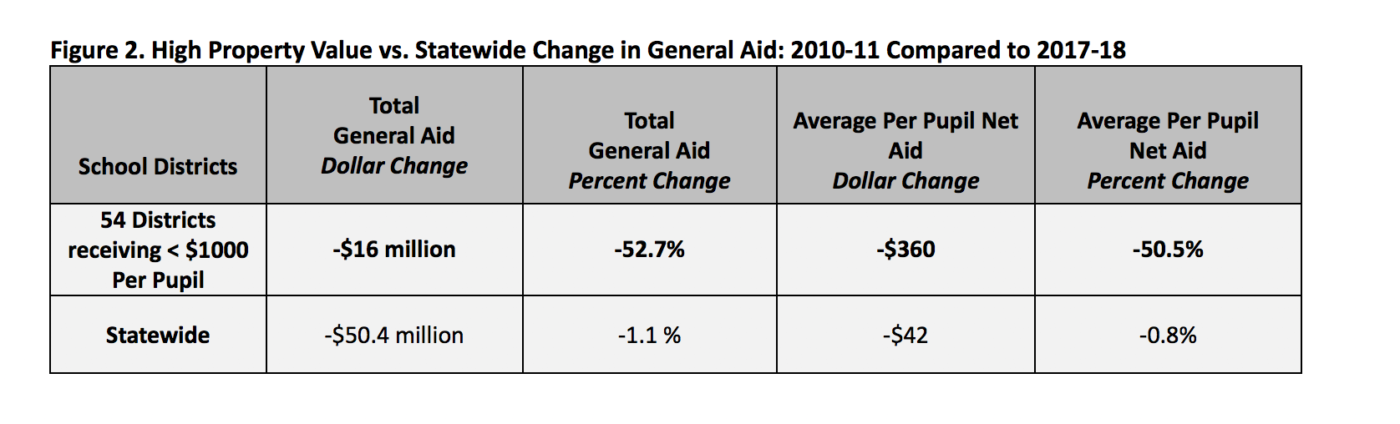 property value vs statewide change in general aid